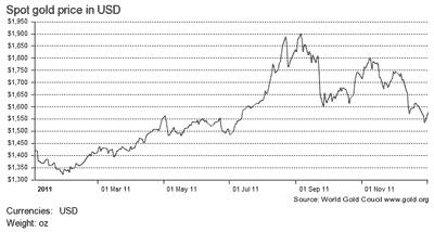 динамика цены золота в 2011 году