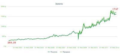 Изменение цены 1 грамма золота за 10 лет в Сбербанке России
