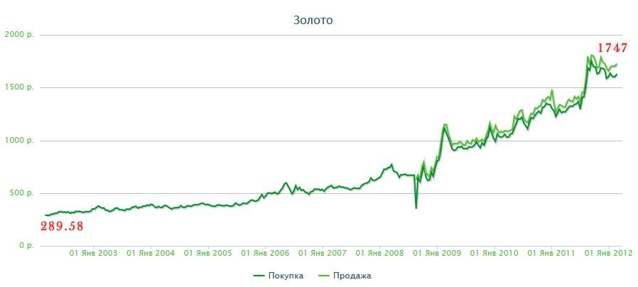 Цены на серебро сегодня в рублях сбербанк купить драгоценные монеты в банке