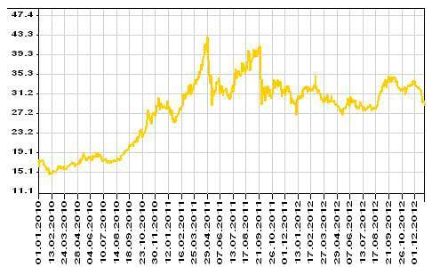 Котировки золота онлайн в сбербанке