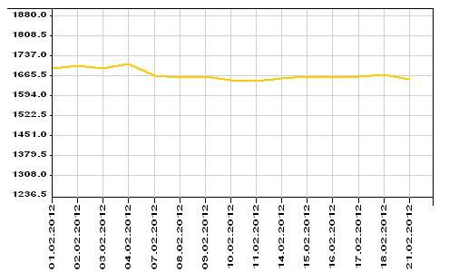 Динамика учетных цен на золото ЦБ РФ за февраль