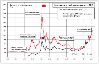 график цена на золото за 50 лет