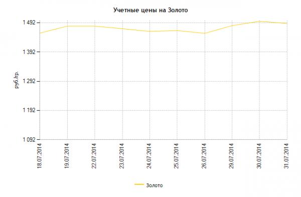 График изменения стоимости золота ЦБ РФ с 18.07.2014 по 31.07.2014