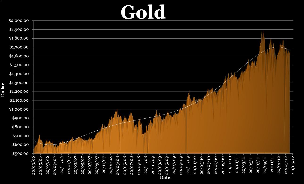 Визуальный график динамики цен на золото