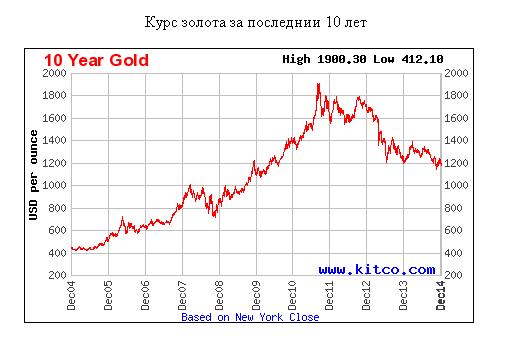 Котировки золота: график за  10 лет