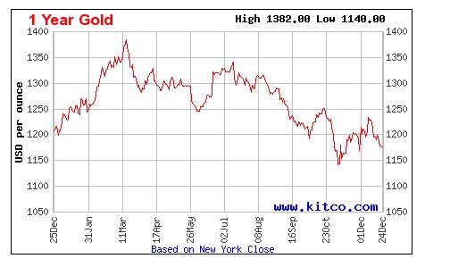 Котировки золота: график за 1 год
