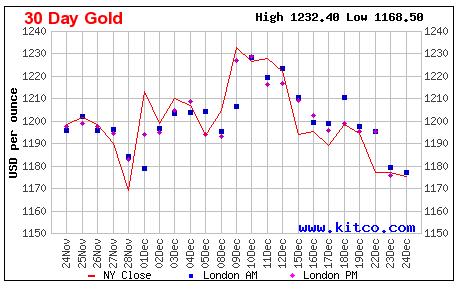 Котировки золота: график за 30 дней