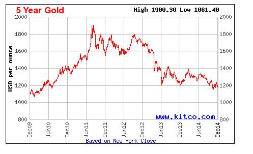 Котировки золота: график за 5 лет