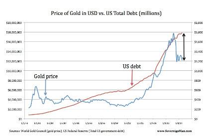 Цена золота в долларах США (синяя кривая) и американский  долг (красная кривая)