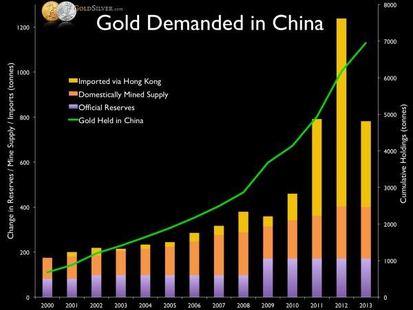Закупки золота Китаем