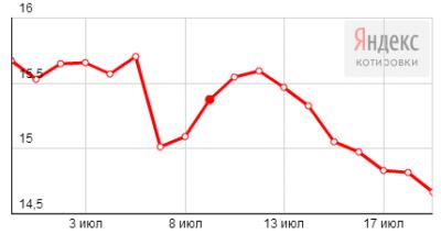 График динамики котировок серебра
