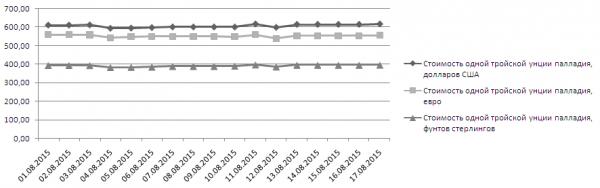 График динамики котировок палладия LME (1-17 августа 2015 года)