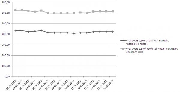 График динамики котировок палладия НБУ (1-16 августа 2015 года)