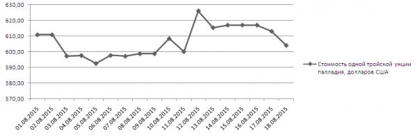 График динамики котировок палладия Nymex (1-18 августа 2015 года)