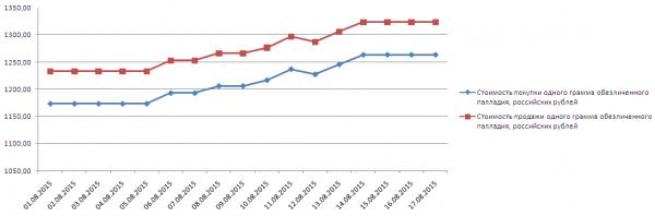 График динамики котировок палладия по ОМС в Альфа-Банке (1-17 августа 2015 года)