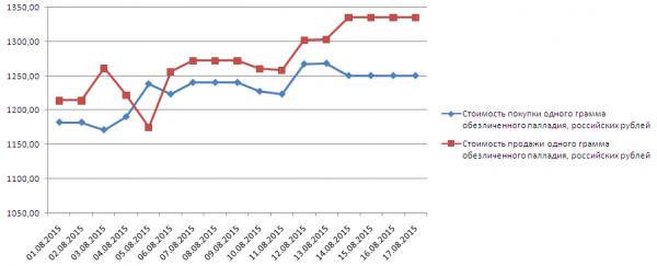 График динамики котировок палладия по ОМС в банке Открытие (1-17 августа 2015 года)