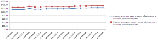 График динамики котировок палладия по ОМС в Газпромбанке (1-17 августа 2015 года)