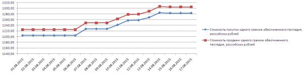 График динамики котировок палладия по ОМС в Ланта-Банке (1-17 августа 2015 года)