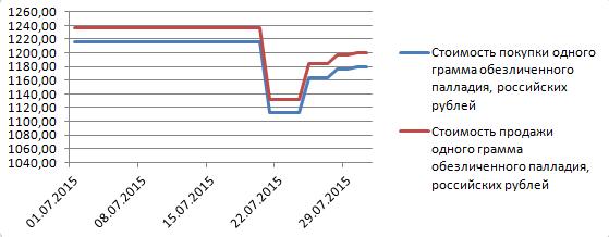 График динамики котировок палладия по ОМС  в Ланта-Банке (июль 2015 года)