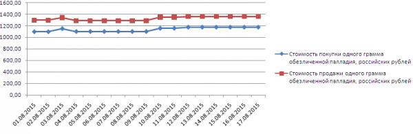 График динамики котировок палладия по ОМС в Сбербанке (1-17 августа 2015 года)