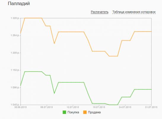 График динамики котировок палладия по ОМС в Сбербанке (июль 2015 года)