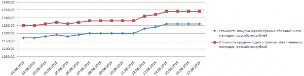 График динамики котировок палладия по ОМС в ВТБ24 (1-17 августа 2015 года)