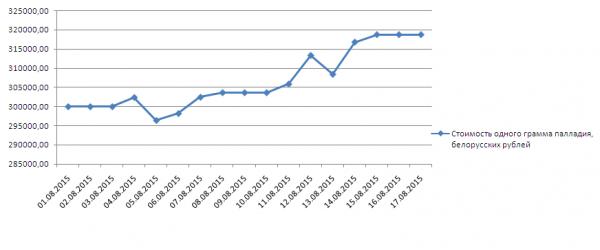 График динамики котировок палладия в Нацбанке Республики Беларусь (1-17 августа 2015 года)