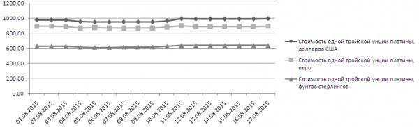 График динамики котировок платины LME (1-17 августа 2015 года)