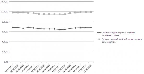 График динамики котировок платины НБУ (1-16 августа 2015 года)