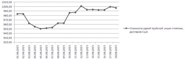 График динамики котировок платины Nymex (1-18 августа 2015 года)