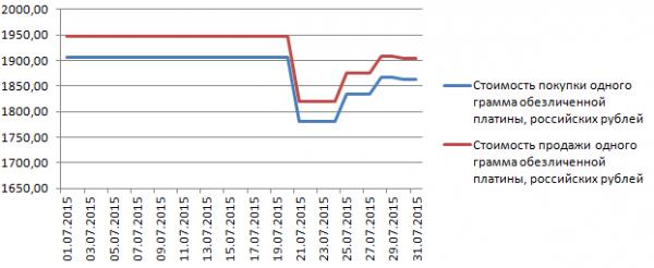 График динамики котировок платины по ОМС в «Ланта-Банке» (июль 2015 года)