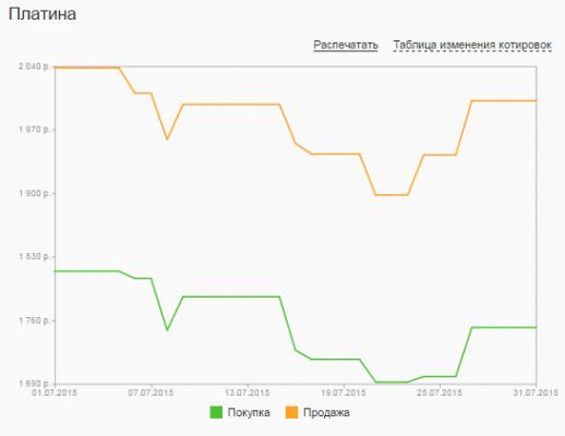 График динамики котировок платины по ОМС в Сбербанке (июль 2015 года)