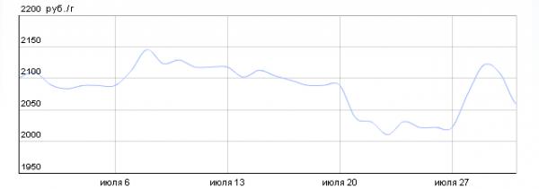 График динамики котировок платины по ОМС в ВТБ24 (июль 2015 года)
