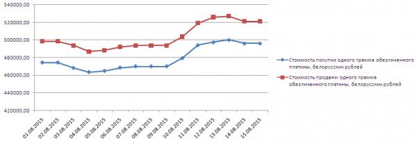 График динамики котировок платины в белорусском Сбербанке (1-17 августа 2015 года)