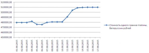 График динамики котировок платины в Нацбанке Республики Беларусь (1-17 августа 2015 года)