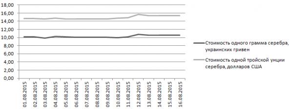 График динамики котировок серебра НБУ (1-16 августа 2015 года)