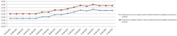 График динамики котировок серебра по ОМС в Альфа-Банке (1-17 августа 2015 года)