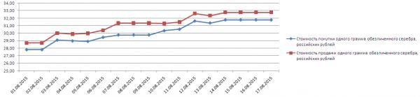 График динамики котировок серебра по ОМС в банке Открытие (1-17 августа 2015 года)