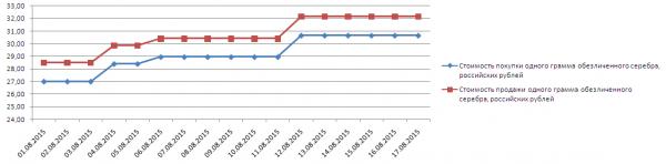 График динамики котировок серебра по ОМС в банке УралСИБ (1-17 августа 2015 года)