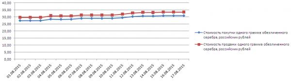 График динамики котировок серебра по ОМС в Газпромбанке  (1-17 августа 2015 года)