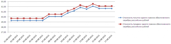 График динамики котировок серебра по ОМС в Ланта-Банке (1-17 августа 2015 года)
