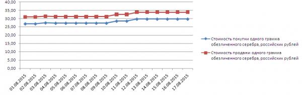График динамики котировок серебра по ОМС в Сбербанке (1-17 августа 2015 года)