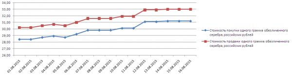 График динамики котировок серебра по ОМС в ВТБ24 (1-17 августа 2015 года)