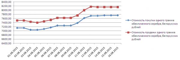 График динамики котировок серебра в белорусском Сбербанке (1-17 августа 2015 года)