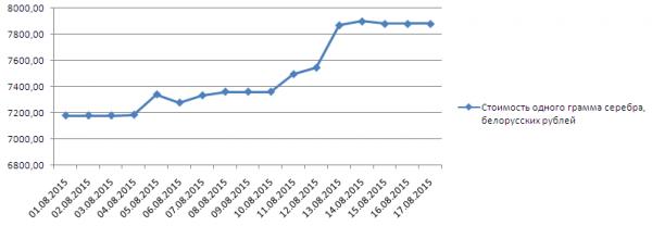 График динамики котировок серебра в Нацбанке Республики Беларусь (1-17 августа 2015 года)