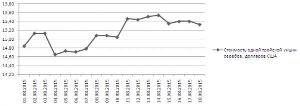 График динамики котировок серебра в Сингапуре (1-18 августа 2015 года)