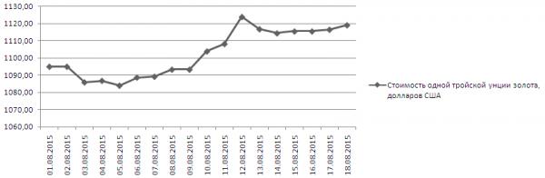 График динамики котировок золота Comex (1-18 августа 2015 года)