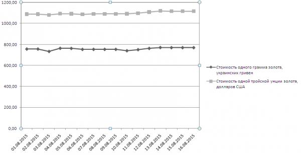 График динамики котировок золота НБУ (1-16 августа 2015 года)
