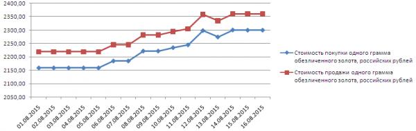 График динамики котировок золота по ОМС в Альфа-Банке (1-17 августа 2015 года)