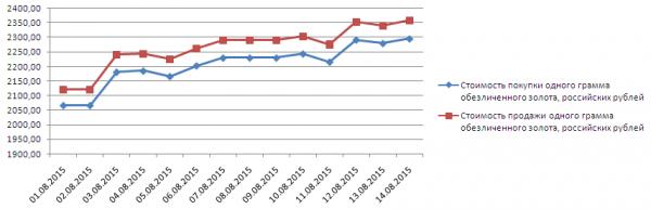 График динамики котировок золота по ОМС в банке Открытие (1-17 августа 2015 года)